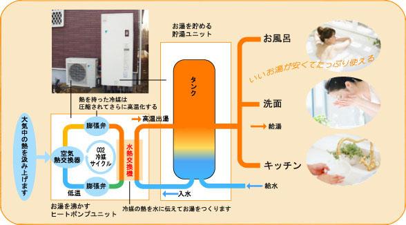 エコキュート[自然冷媒(CO2)・ヒートポンプ給湯機]のしくみ