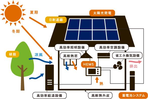 ネット・ゼロエネルギーハウス(ZEH)