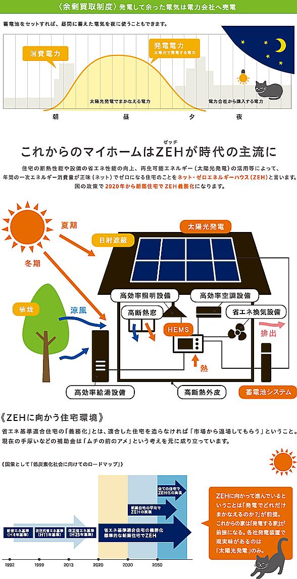 〈余剰買取制度〉発電して余った電気は電力会社へ売電